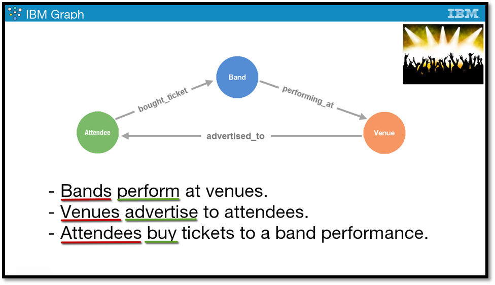 Ibm graph tutorial using music festival scenario above sentences will represent vertices and all of the verbs will represent edges the natural conceptual model that a graph database provides helps malvernweather Image collections